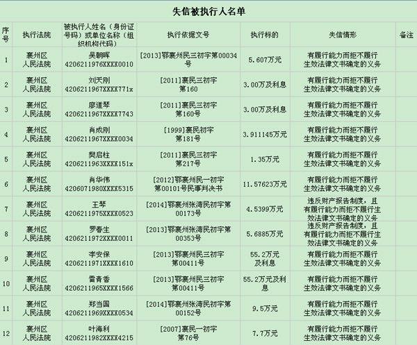 襄州法院发布失信被执行人名单